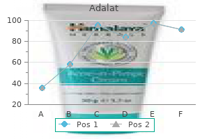 order adalat 20 mg without a prescription