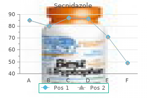 500 mg secnidazole fast delivery