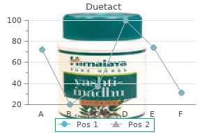 duetact 17 mg for sale