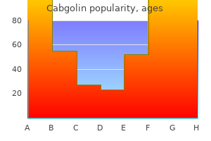 order cabgolin 0.5 mg without a prescription