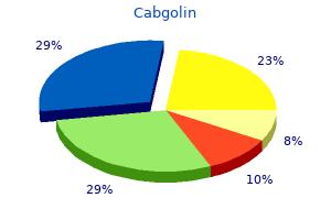 purchase 0.5mg cabgolin