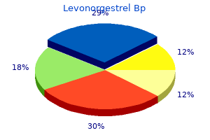 buy cheap levonorgestrel on line