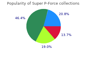 purchase super p-force 160 mg with amex